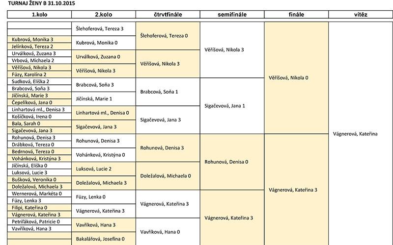 4eb87c2656 Squashový turnaj žen kategorie B v Praze - CzechSquash