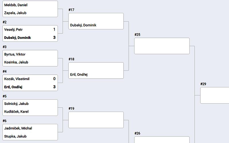výsledky Mistrovství republiky ve squashi