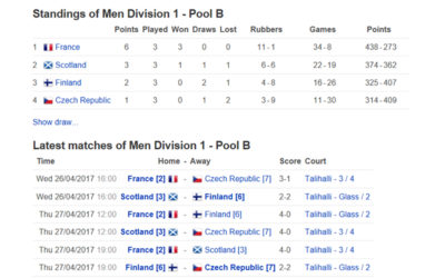 Mistrovství Evropy squashových družstev