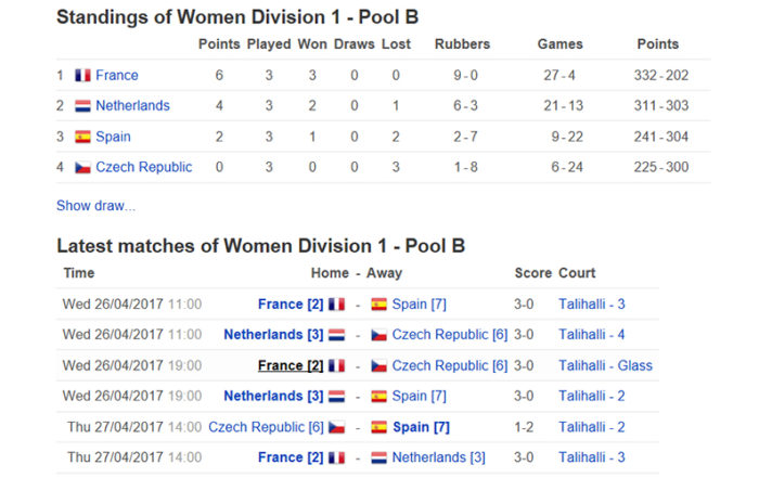 Mistrovství Evropy squashových družstevMistrovství Evropy squashových družstev